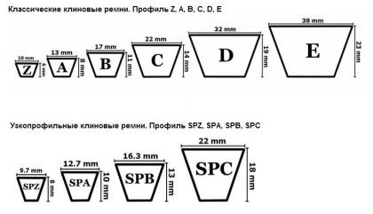 """Применяемость ремней для комбайна """"Дон-1500А/Б, Дон-680"""""""